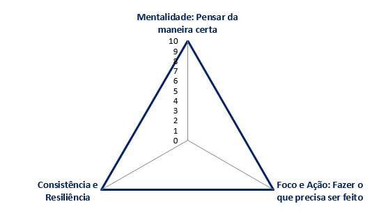 triade-do-sucesso-da-recolocacao-profissional